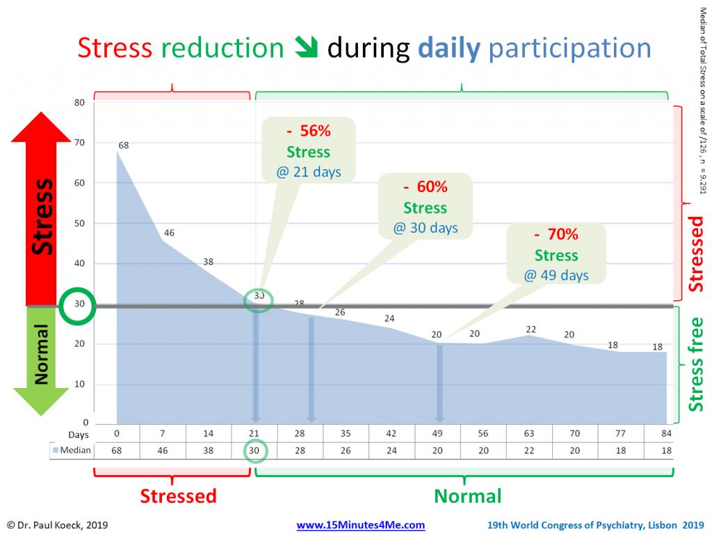 E-Mental Health Results